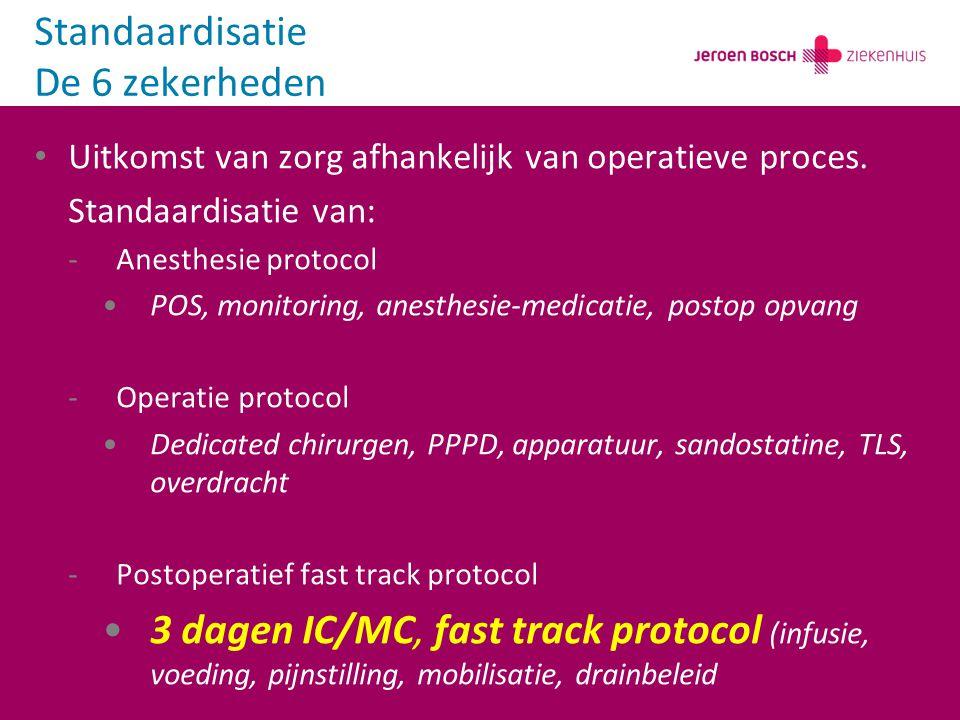 Uitkomst van zorg afhankelijk van operatieve proces. Standaardisatie van: -Anesthesie protocol POS, monitoring, anesthesie-medicatie, postop opvang -O