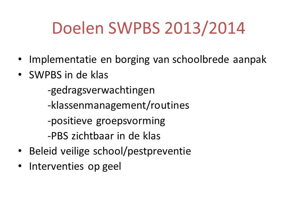SWPBS, de piramide