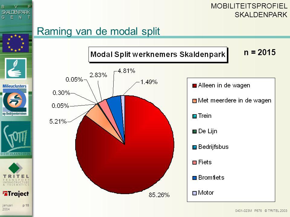 0401-023M P576 © TRITEL 2003 p 18januari 2004 Raming van de modal split n = 2015 MOBILITEITSPROFIEL SKALDENPARK