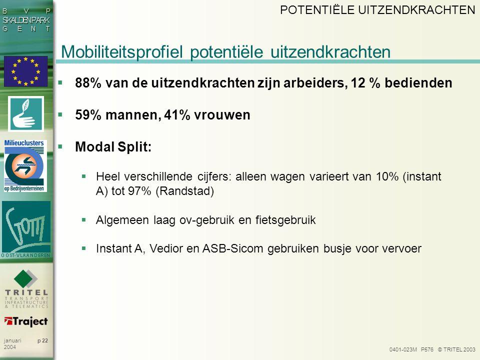 0401-023M P576 © TRITEL 2003 p 22januari 2004 Mobiliteitsprofiel potentiële uitzendkrachten  88% van de uitzendkrachten zijn arbeiders, 12 % bedienden  59% mannen, 41% vrouwen  Modal Split:  Heel verschillende cijfers: alleen wagen varieert van 10% (instant A) tot 97% (Randstad)  Algemeen laag ov-gebruik en fietsgebruik  Instant A, Vedior en ASB-Sicom gebruiken busje voor vervoer POTENTIËLE UITZENDKRACHTEN