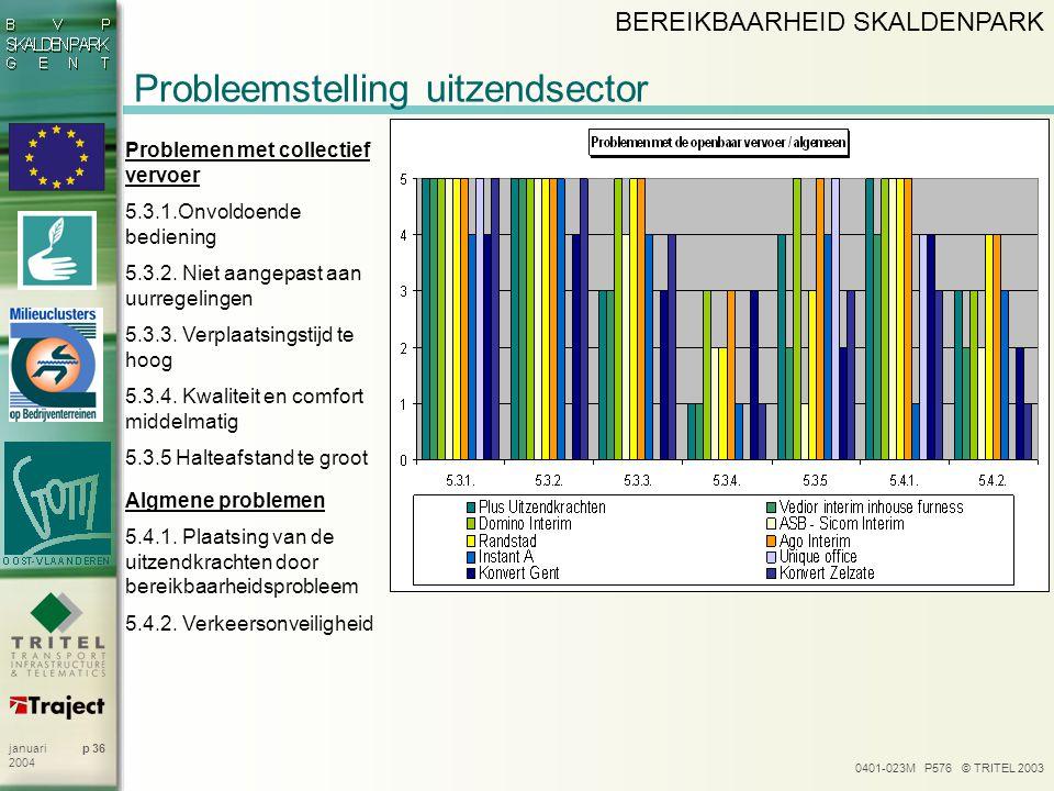 0401-023M P576 © TRITEL 2003 p 36januari 2004 Probleemstelling uitzendsector BEREIKBAARHEID SKALDENPARK Problemen met collectief vervoer 5.3.1.Onvoldoende bediening 5.3.2.