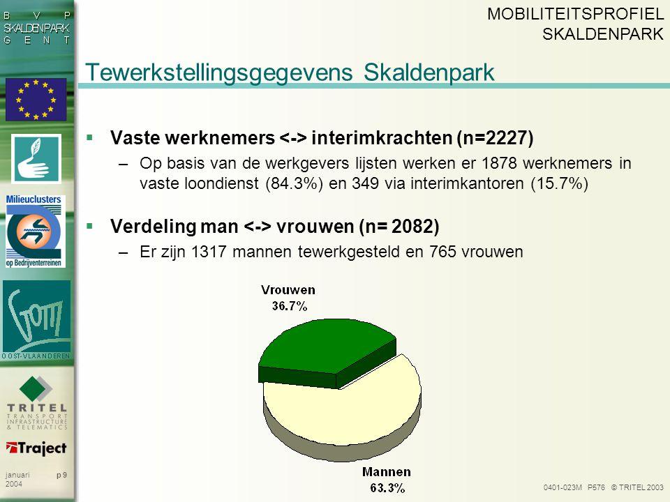 0401-023M P576 © TRITEL 2003 p 9januari 2004 Tewerkstellingsgegevens Skaldenpark  Vaste werknemers interimkrachten (n=2227) –Op basis van de werkgevers lijsten werken er 1878 werknemers in vaste loondienst (84.3%) en 349 via interimkantoren (15.7%)  Verdeling man vrouwen (n= 2082) –Er zijn 1317 mannen tewerkgesteld en 765 vrouwen MOBILITEITSPROFIEL SKALDENPARK