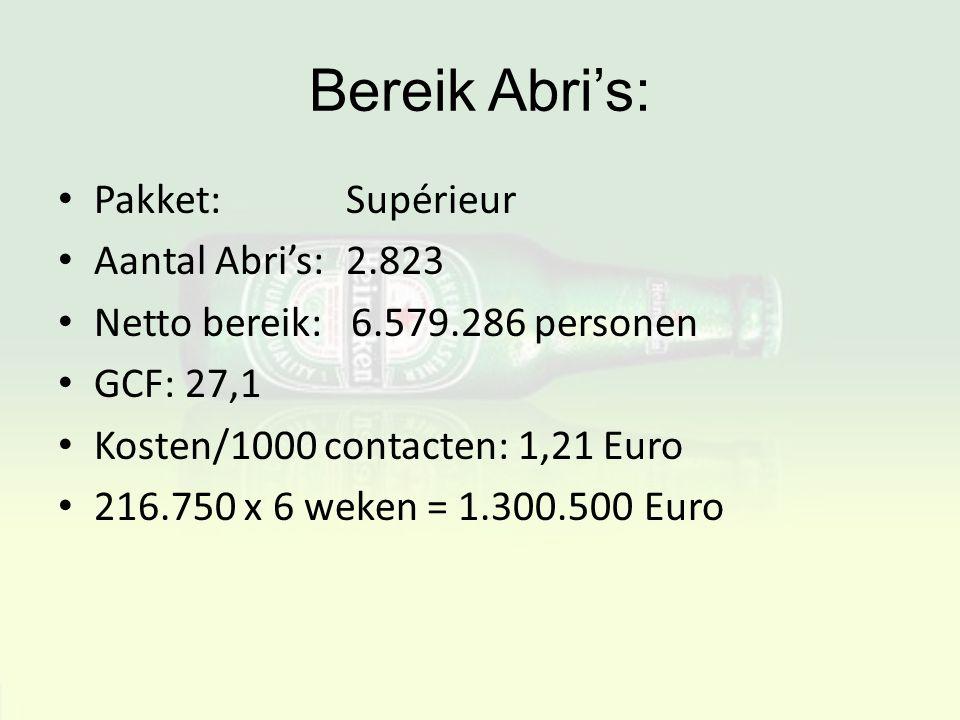 Bereik Abri's: Pakket: Supérieur Aantal Abri's: 2.823 Netto bereik: 6.579.286 personen GCF: 27,1 Kosten/1000 contacten: 1,21 Euro 216.750 x 6 weken =