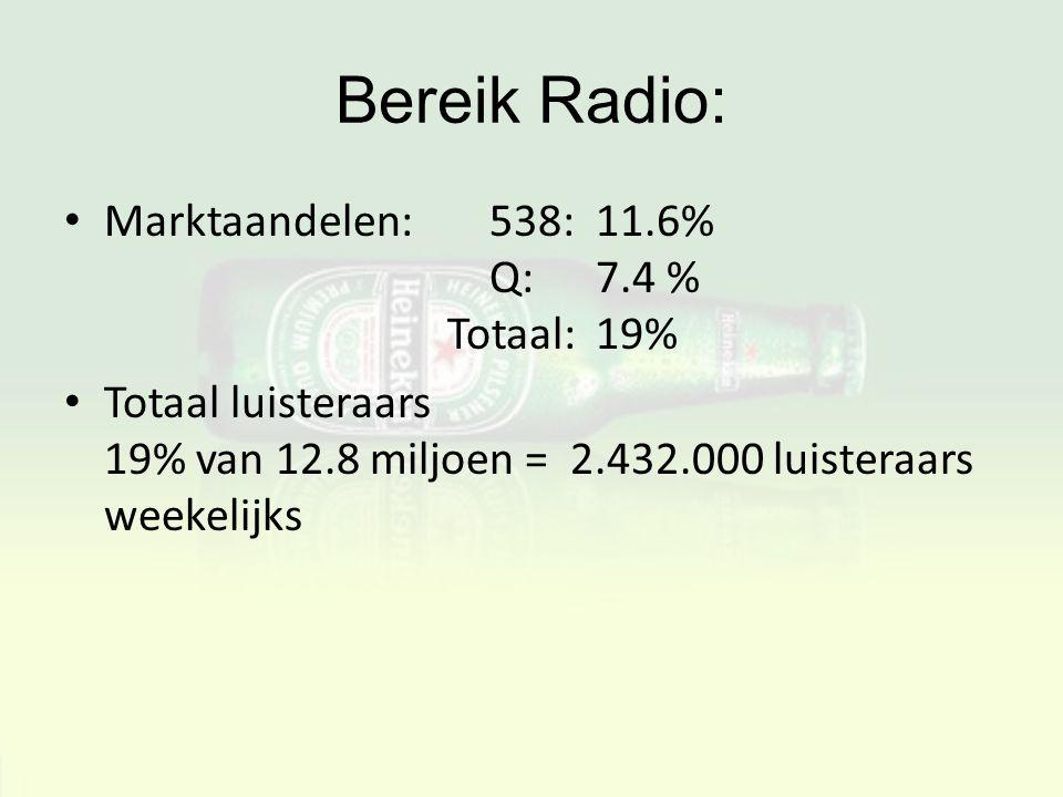 Bereik Radio: Marktaandelen:538: 11.6% Q:7.4 % Totaal:19% Totaal luisteraars 19% van 12.8 miljoen = 2.432.000 luisteraars weekelijks