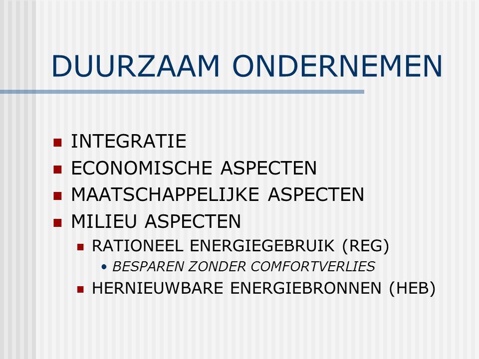 DUURZAAM ONDERNEMEN INTEGRATIE ECONOMISCHE ASPECTEN MAATSCHAPPELIJKE ASPECTEN MILIEU ASPECTEN RATIONEEL ENERGIEGEBRUIK (REG) BESPAREN ZONDER COMFORTVERLIES HERNIEUWBARE ENERGIEBRONNEN (HEB)