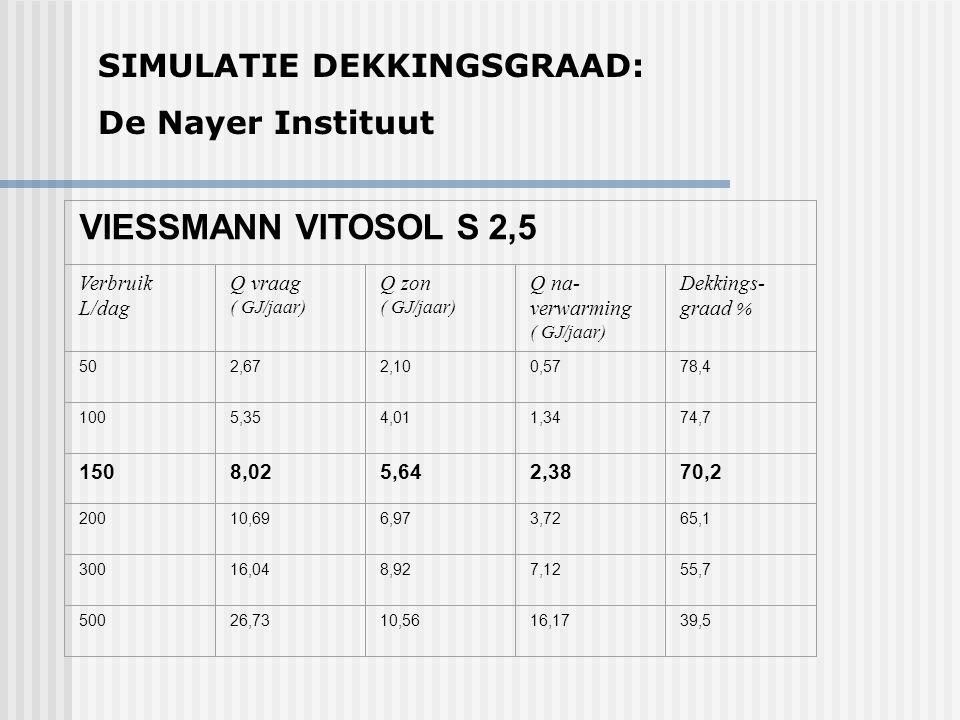 SIMULATIE DEKKINGSGRAAD: De Nayer Instituut VIESSMANN VITOSOL S 2,5 Verbruik L/dag Q vraag ( GJ/jaar) Q zon ( GJ/jaar) Q na- verwarming ( GJ/jaar) Dek