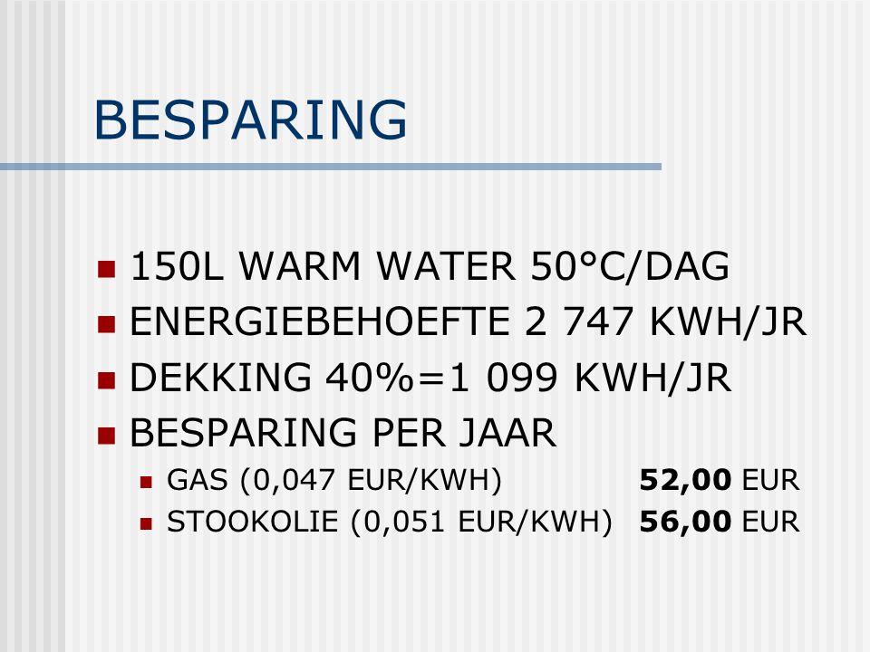 BESPARING 150L WARM WATER 50°C/DAG ENERGIEBEHOEFTE 2 747 KWH/JR DEKKING 40%=1 099 KWH/JR BESPARING PER JAAR GAS (0,047 EUR/KWH) 52,00 EUR STOOKOLIE (0