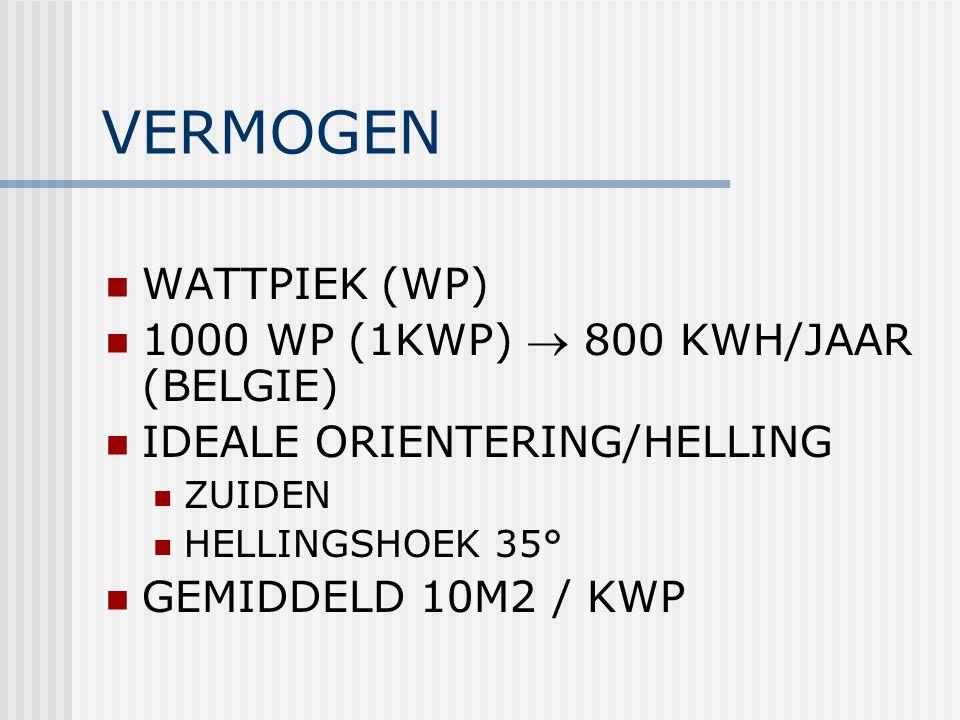 VERMOGEN WATTPIEK (WP) 1000 WP (1KWP)  800 KWH/JAAR (BELGIE) IDEALE ORIENTERING/HELLING ZUIDEN HELLINGSHOEK 35° GEMIDDELD 10M2 / KWP