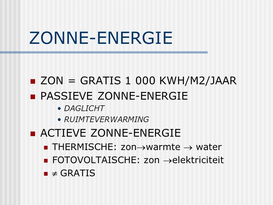 ZONNE-ENERGIE ZON = GRATIS 1 000 KWH/M2/JAAR PASSIEVE ZONNE-ENERGIE DAGLICHT RUIMTEVERWARMING ACTIEVE ZONNE-ENERGIE THERMISCHE: zonwarmte  water FOTOVOLTAISCHE: zon elektriciteit  GRATIS