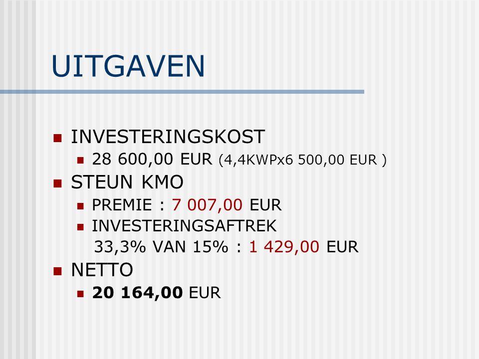 UITGAVEN INVESTERINGSKOST 28 600,00 EUR (4,4KWPx6 500,00 EUR ) STEUN KMO PREMIE : 7 007,00 EUR INVESTERINGSAFTREK 33,3% VAN 15% : 1 429,00 EUR NETTO 2