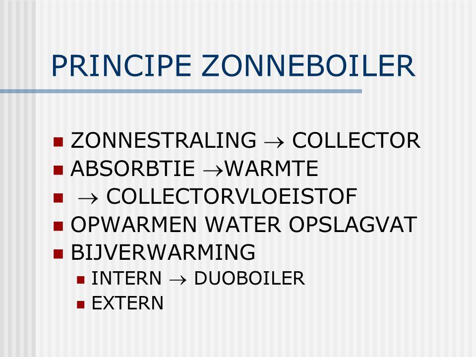 PRINCIPE ZONNEBOILER ZONNESTRALING  COLLECTOR ABSORBTIE WARMTE  COLLECTORVLOEISTOF OPWARMEN WATER OPSLAGVAT BIJVERWARMING INTERN  DUOBOILER EXTERN