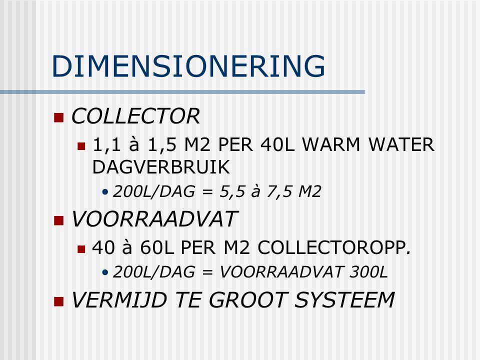 DIMENSIONERING COLLECTOR 1,1 à 1,5 M2 PER 40L WARM WATER DAGVERBRUIK 200L/DAG = 5,5 à 7,5 M2 VOORRAADVAT 40 à 60L PER M2 COLLECTOROPP. 200L/DAG = VOOR