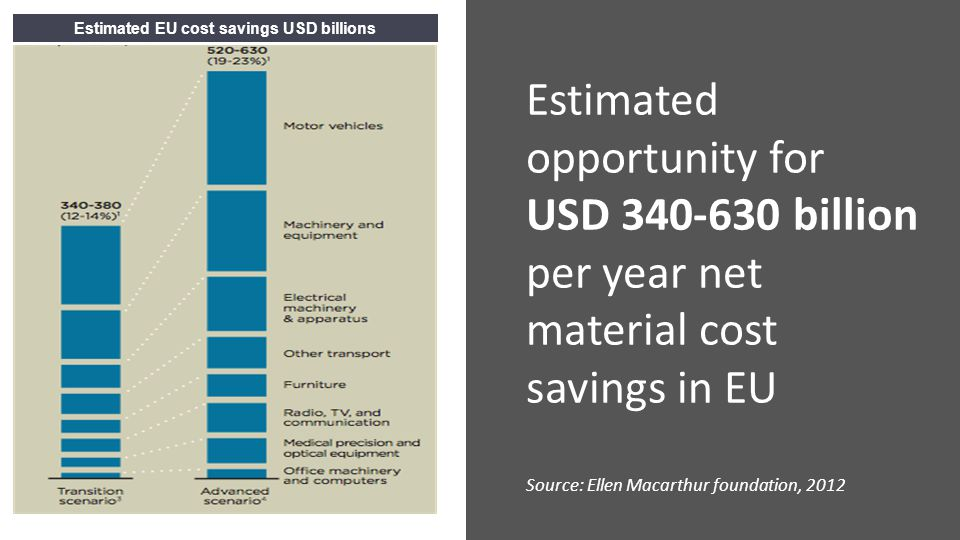 Estimated EU cost savings USD billions Estimated opportunity for USD 340-630 billion per year net material cost savings in EU Source: Ellen Macarthur foundation, 2012