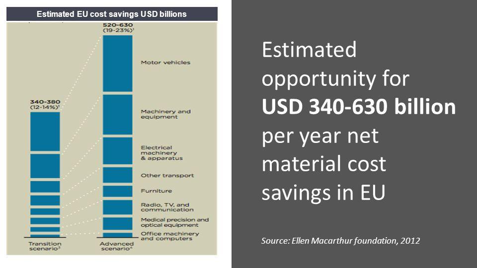 Estimated EU cost savings USD billions Estimated opportunity for USD 340-630 billion per year net material cost savings in EU Source: Ellen Macarthur