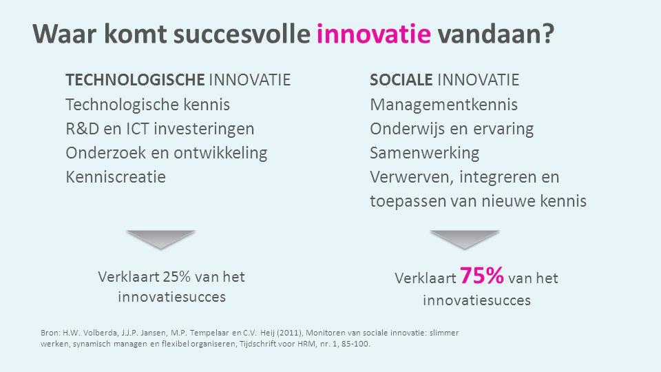 Waar komt succesvolle innovatie vandaan? TECHNOLOGISCHE INNOVATIE Technologische kennis R&D en ICT investeringen Onderzoek en ontwikkeling Kenniscreat