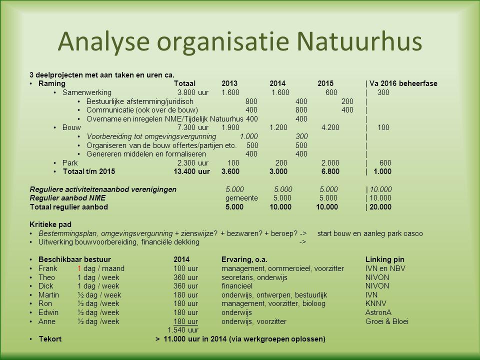 Analyse organisatie Natuurhus 3 deelprojecten met aan taken en uren ca.