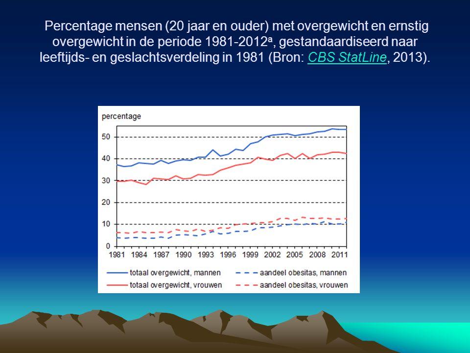 Percentage mensen (20 jaar en ouder) met overgewicht en ernstig overgewicht in de periode 1981-2012 a, gestandaardiseerd naar leeftijds- en geslachtsv