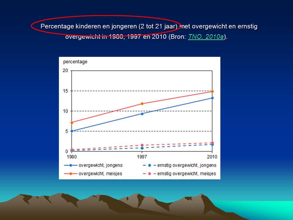 Percentage kinderen en jongeren (2 tot 21 jaar) met overgewicht en ernstig overgewicht in 1980, 1997 en 2010 (Bron: TNO, 2010a). Percentage kinderen e
