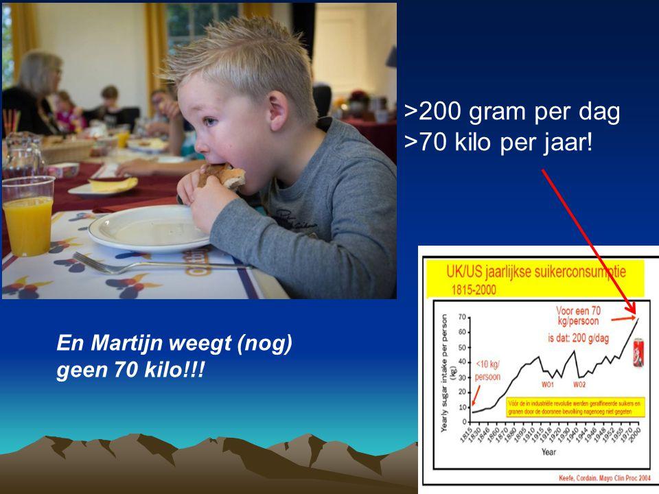 >200 gram per dag >70 kilo per jaar! En Martijn weegt (nog) geen 70 kilo!!!