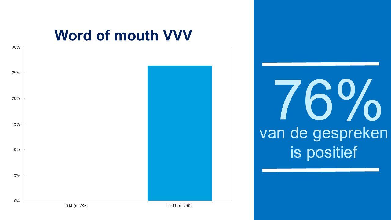76% van de gespreken is positief