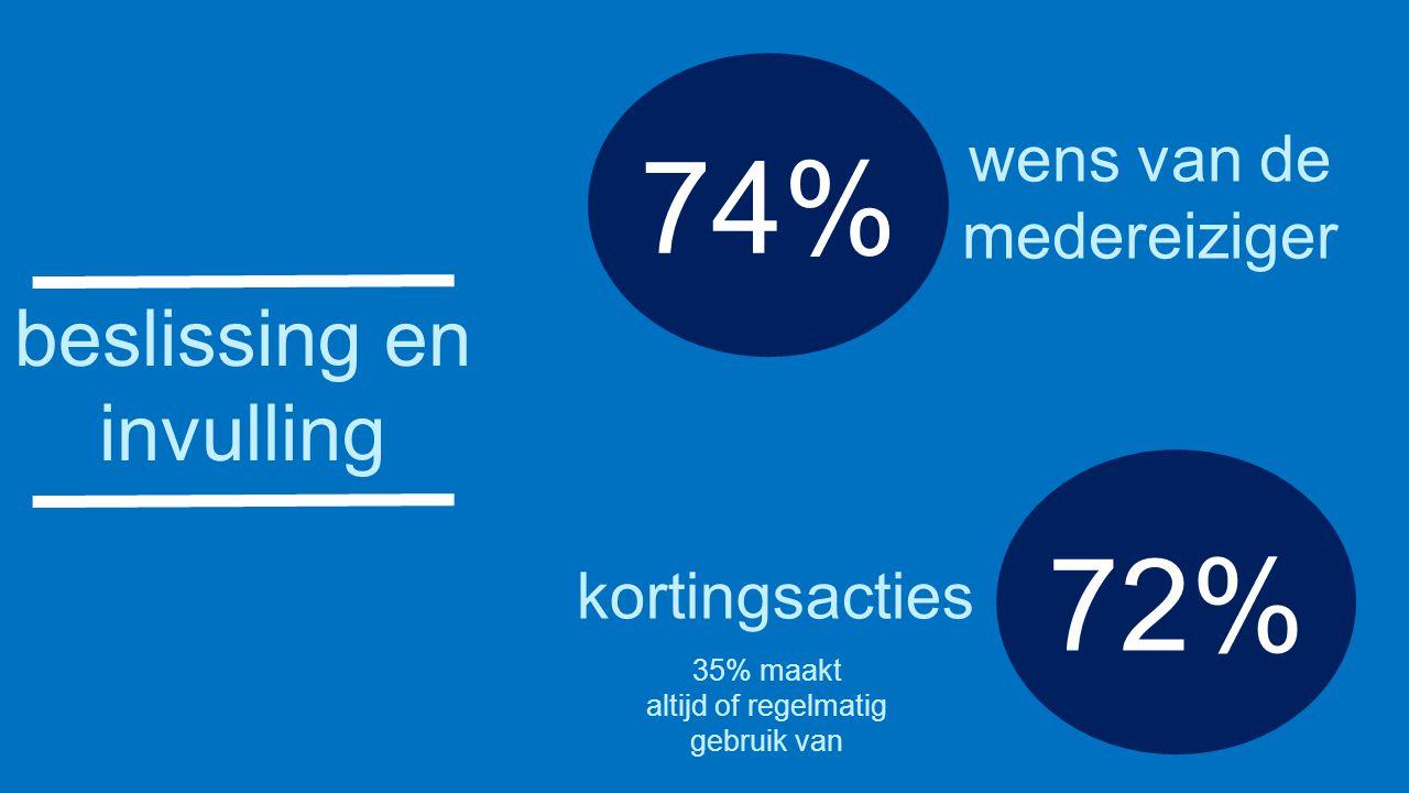 beslissing en invulling 74% wens van de medereiziger 72% kortingsacties 35% maakt altijd of regelmatig gebruik van