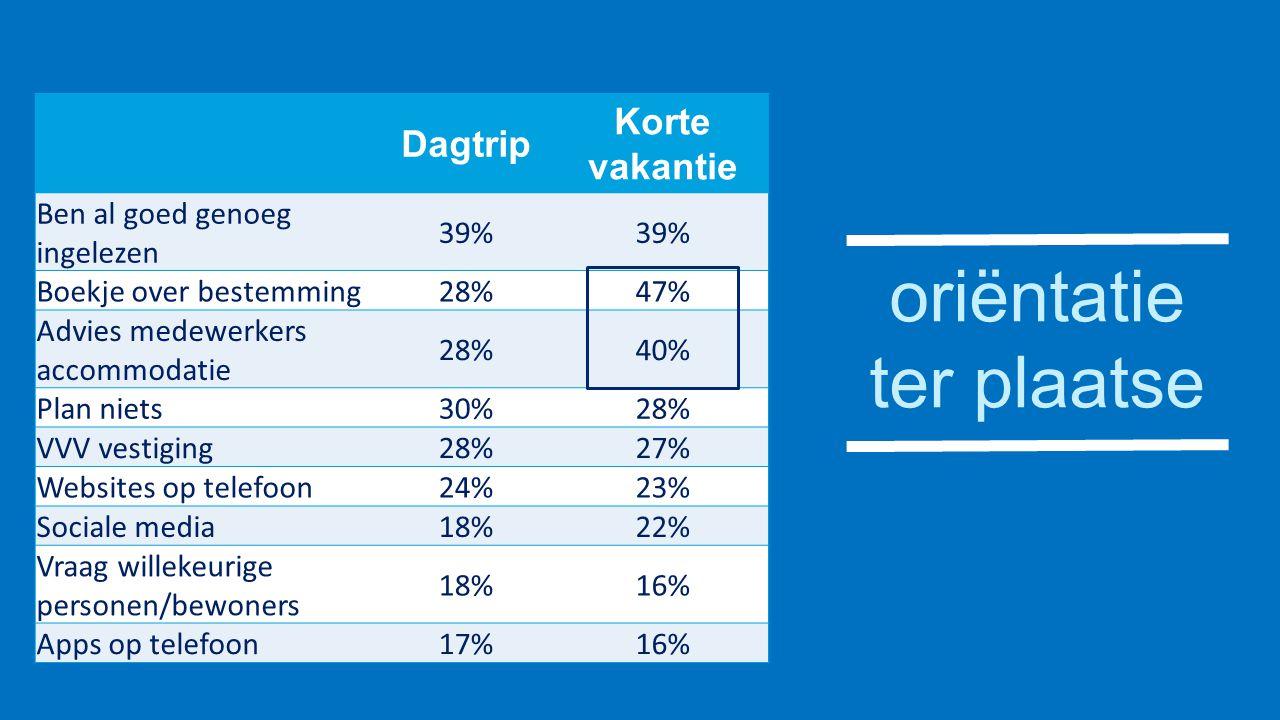 oriëntatie ter plaatse Dagtrip Korte vakantie Ben al goed genoeg ingelezen 39% Boekje over bestemming28%47% Advies medewerkers accommodatie 28%40% Pla