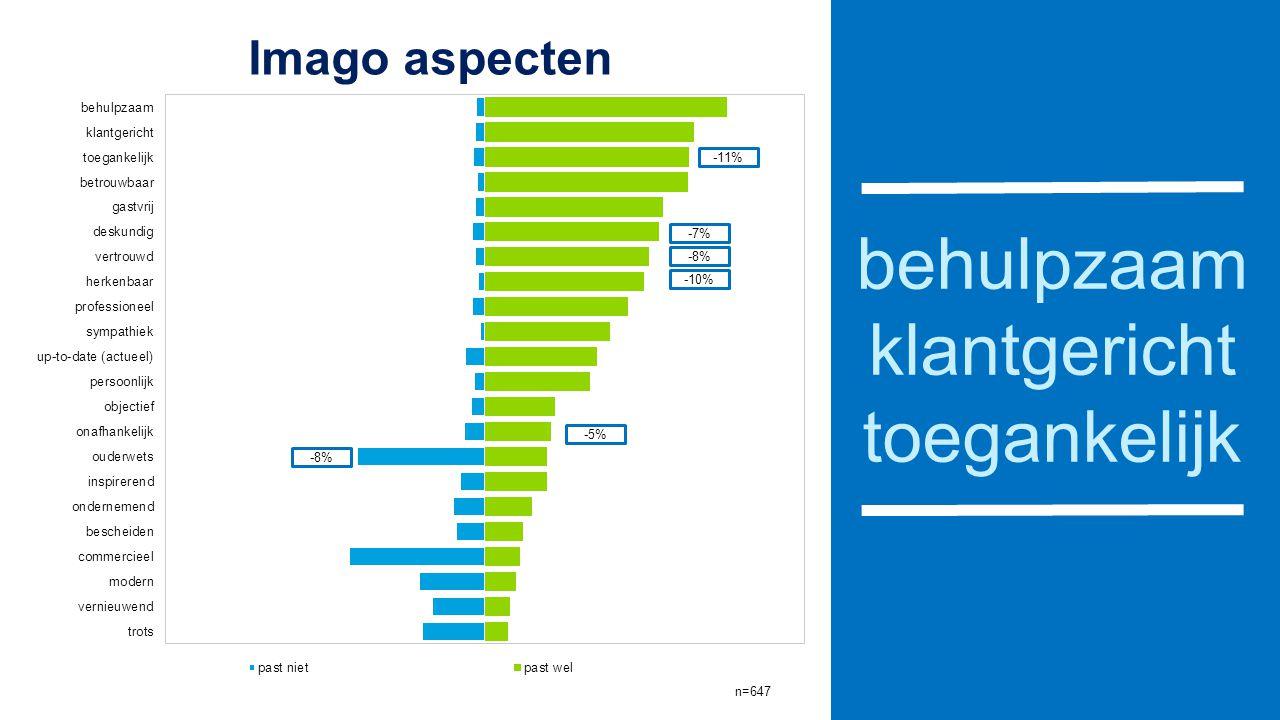 behulpzaam klantgericht toegankelijk -11% -7% -8% -10% -5% -8%
