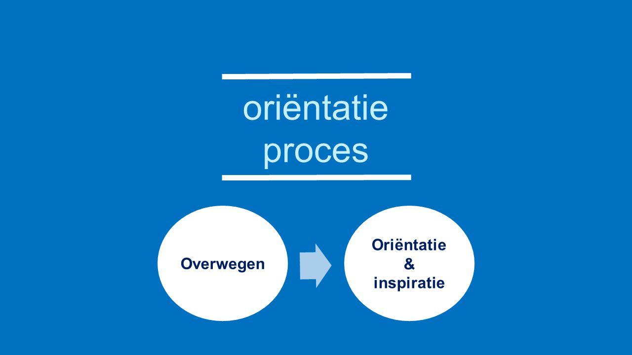 Overwegen Oriëntatie & inspiratie oriëntatie proces