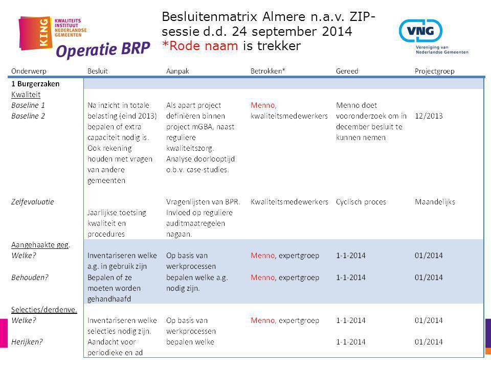 Besluitenmatrix Almere n.a.v. ZIP- sessie d.d. 24 september 2014 *Rode naam is trekker