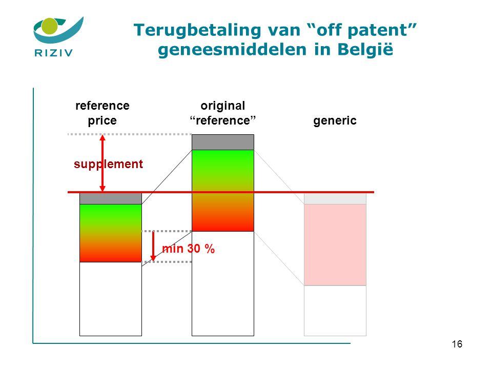 """16 original """"reference""""generic reference price min 30 % supplement Terugbetaling van """"off patent"""" geneesmiddelen in België"""