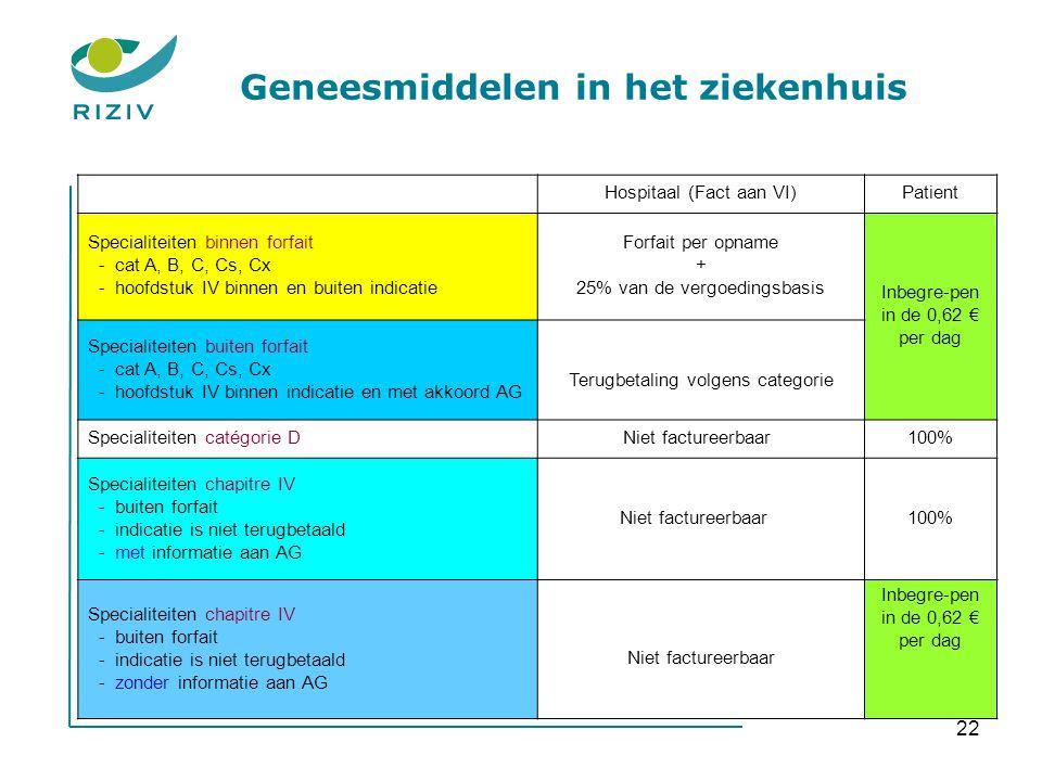22 Geneesmiddelen in het ziekenhuis Hospitaal (Fact aan VI)Patient Specialiteiten binnen forfait - cat A, B, C, Cs, Cx - hoofdstuk IV binnen en buiten