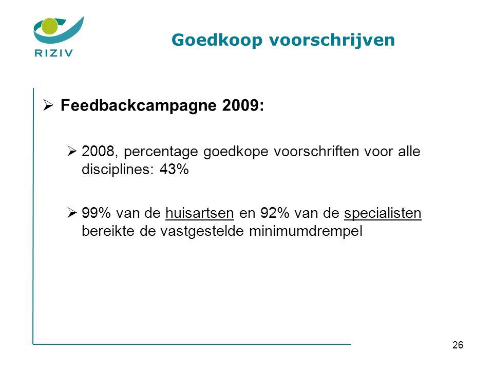 26 Goedkoop voorschrijven  Feedbackcampagne 2009:  2008, percentage goedkope voorschriften voor alle disciplines: 43%  99% van de huisartsen en 92%