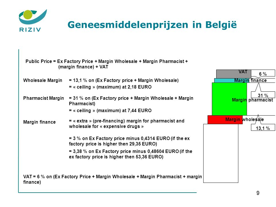 9 Pricing And Reimbursement Of Generic Medicines: Policy Outlook And Market Impact The price regulation experience – BELGIUM Brussels, july 15 2009 Public Price = Ex Factory Price + Margin Wholesale + Margin Pharmacist + (margin finance) + VAT Wholesale Margin Margin wholesale Margin pharmacist VAT = 13,1 % on (Ex Factory price + Margin Wholesale) = « ceiling » (maximum) at 2,18 EURO Pharmacist Margin= 31 % on (Ex Factory price + Margin Wholesale + Margin Pharmacist) = « ceiling » (maximum) at 7,44 EURO Margin finance = « extra » (pre-financing) margin for pharmacist and wholesale for « expensive drugs » Margin finance 6 % 31 % 13,1 % VAT = 6 % on (Ex Factory Price + Margin Wholesale + Margin Pharmacist + margin finance) = 3 % on Ex Factory price minus 0,4314 EURO (if the ex factory price is higher then 29,35 EURO) = 3,38 % on Ex Factory price minus 0,48604 EURO (if the ex factory price is higher then 53,36 EURO) Geneesmiddelenprijzen in België