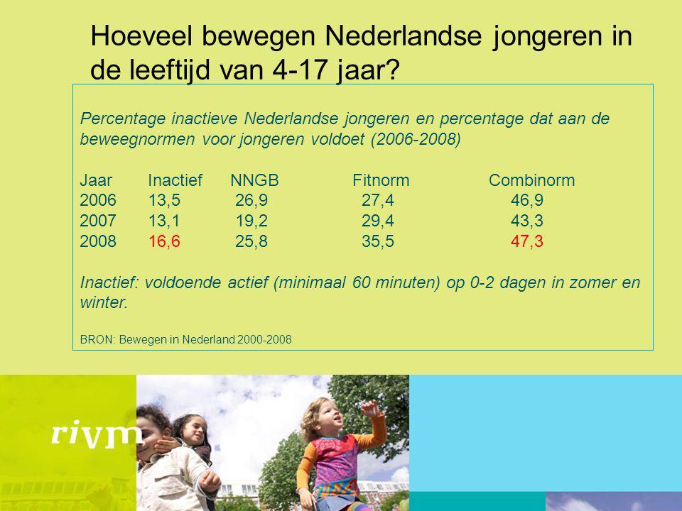 Hoeveel bewegen Nederlandse jongeren in de leeftijd van 4-17 jaar? Percentage inactieve Nederlandse jongeren en percentage dat aan de beweegnormen voo