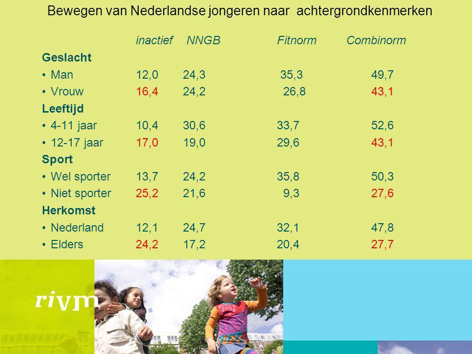 Bewegen van Nederlandse jongeren naar achtergrondkenmerken inactief NNGB Fitnorm Combinorm Geslacht Man 12,0 24,3 35,3 49,7 Vrouw 16,4 24,2 26,843,1 L