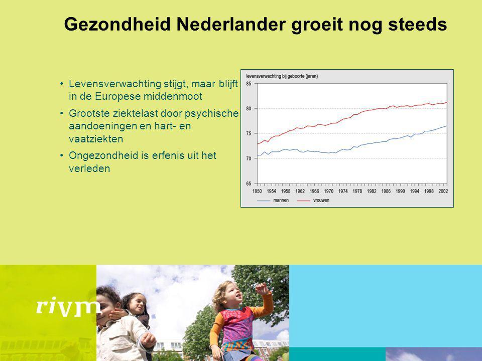 Gezondheid Nederlander groeit nog steeds Levensverwachting stijgt, maar blijft in de Europese middenmoot Grootste ziektelast door psychische aandoeningen en hart- en vaatziekten Ongezondheid is erfenis uit het verleden