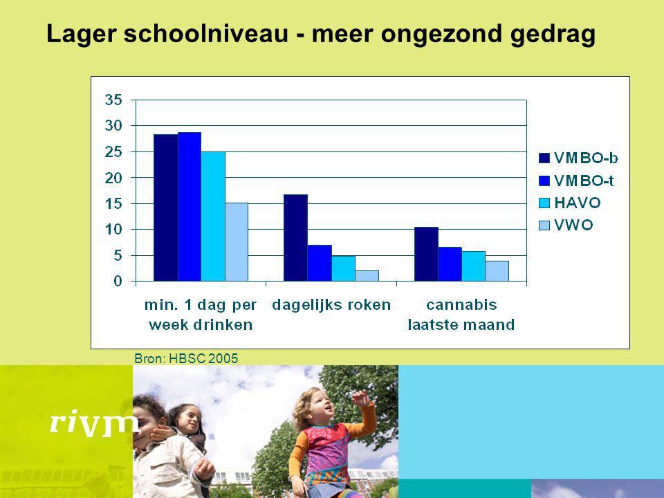 Lager schoolniveau - meer ongezond gedrag Bron: HBSC 2005