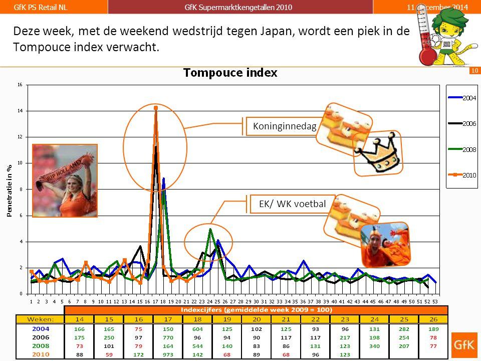 10 GfK PS Retail NLGfK Supermarktkengetallen 201011 december 2014 Deze week, met de weekend wedstrijd tegen Japan, wordt een piek in de Tompouce index verwacht.