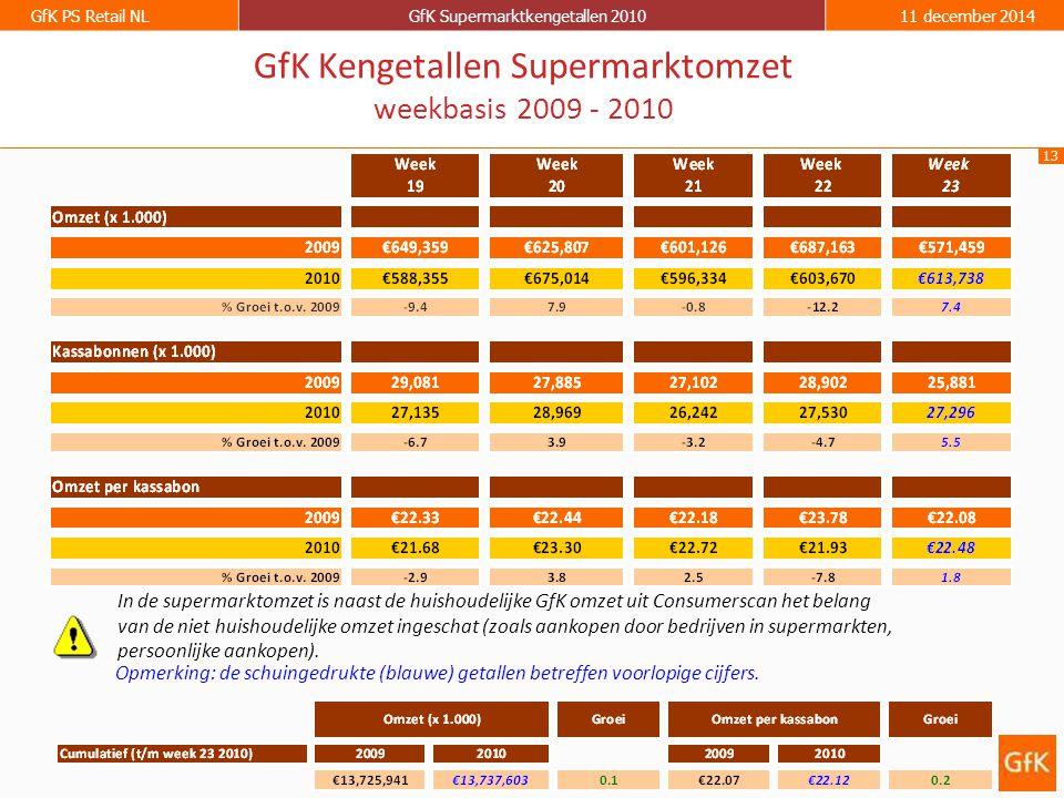 13 GfK PS Retail NLGfK Supermarktkengetallen 201011 december 2014 GfK Kengetallen Supermarktomzet weekbasis 2009 - 2010 Opmerking: de schuingedrukte (blauwe) getallen betreffen voorlopige cijfers.
