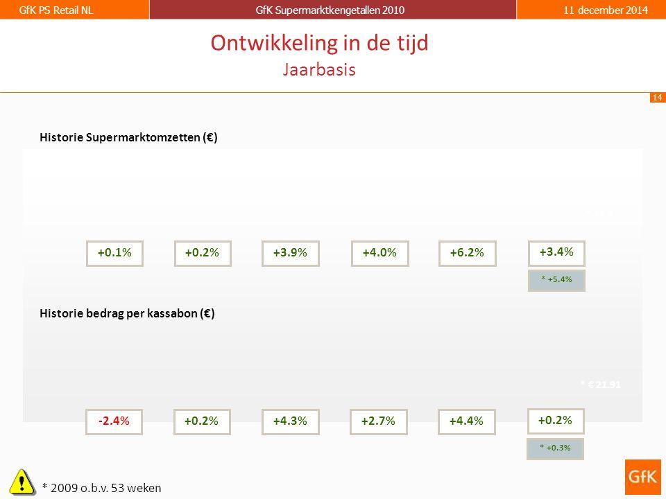 14 GfK PS Retail NLGfK Supermarktkengetallen 201011 december 2014 Historie Supermarktomzetten (€) Historie bedrag per kassabon (€) +0.1%+0.2%+3.9%+4.0%+6.2% -2.4%+0.2%+4.3%+2.7%+4.4% Ontwikkeling in de tijd Jaarbasis +3.4% +0.2% * 2009 o.b.v.