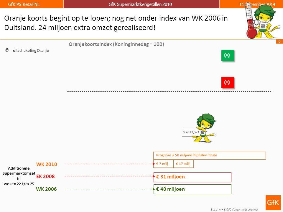 6 GfK PS Retail NLGfK Supermarktkengetallen 201011 december 2014 Basis: n = 6.000 ConsumerScanpanel Additionele Supermarktomzet in weken 22 t/m 25 EK 2008 WK 2006 € 40 miljoen Oranjekoortsindex (Koninginnedag = 100) WK 2010 Prognose € 50 miljoen bij halen finale Oranje koorts begint op te lopen; nog net onder index van WK 2006 in Duitsland.