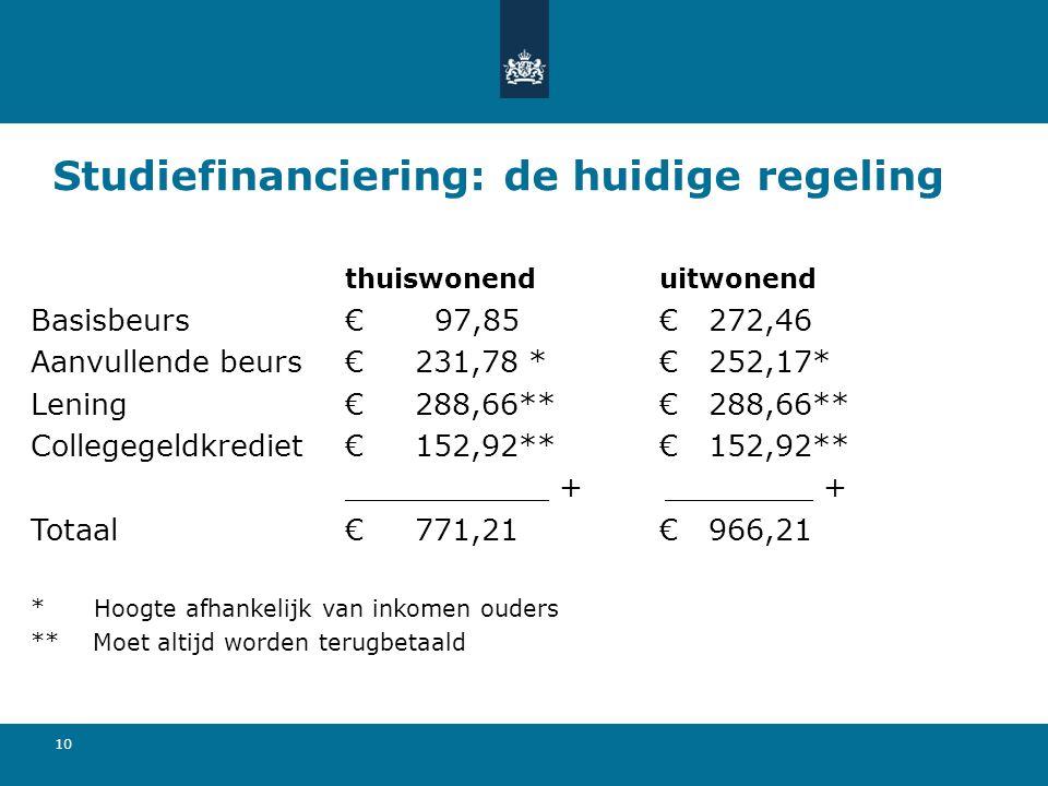 10 Studiefinanciering: de huidige regeling thuiswonenduitwonend Basisbeurs€ 97,85€ 272,46 Aanvullende beurs€ 231,78 *€ 252,17* Lening€ 288,66**€ 288,6