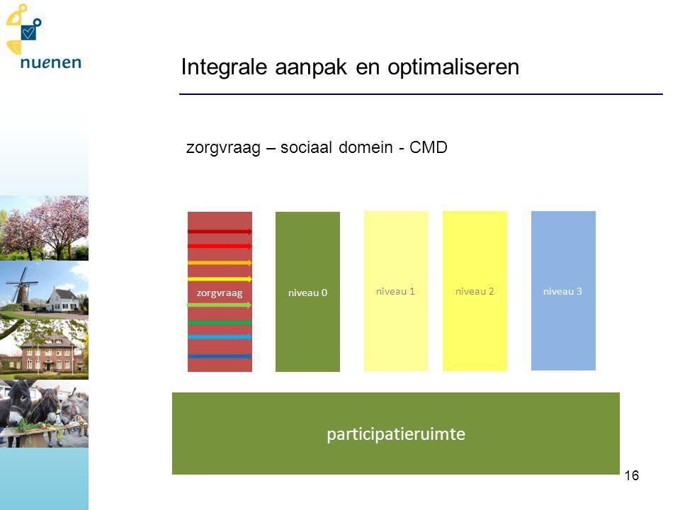zorgvraag – sociaal domein - CMD Integrale aanpak en optimaliseren niveau 1niveau 2 niveau 3 niveau 0zorgvraag participatieruimte 16