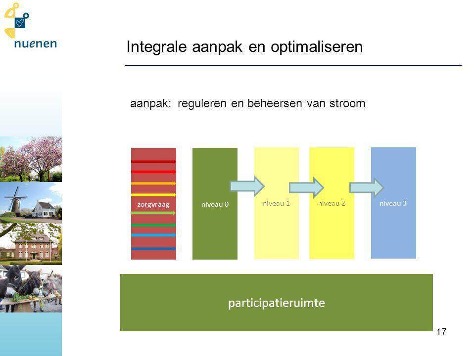 Integrale aanpak en optimaliseren aanpak:reguleren en beheersen van stroom niveau 1niveau 2 niveau 3 niveau 0zorgvraag participatieruimte 17