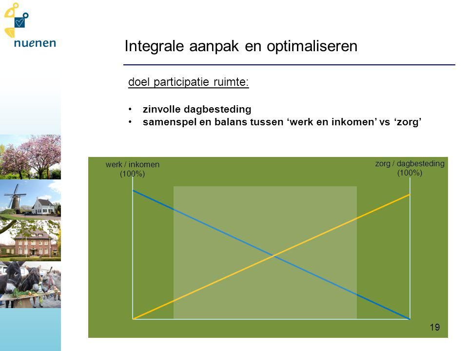 Integrale aanpak en optimaliseren zorg / dagbesteding (100%) doel participatie ruimte: zinvolle dagbesteding samenspel en balans tussen 'werk en inkomen' vs 'zorg' werk / inkomen (100%) 19