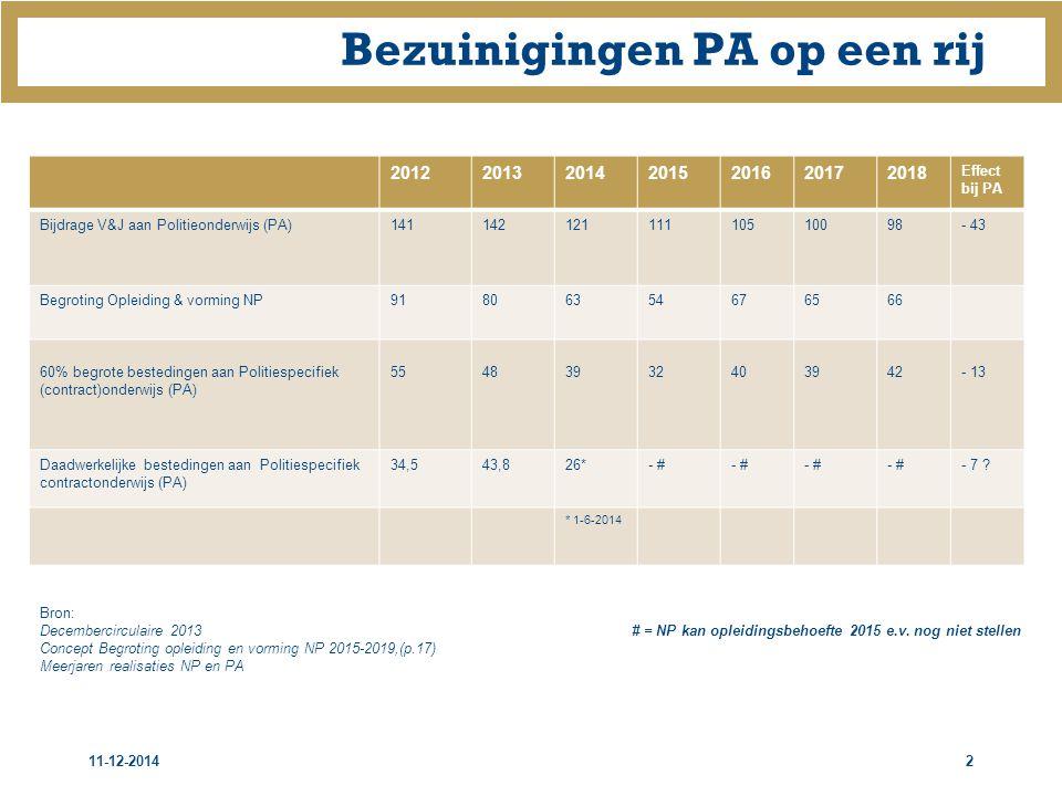 Bezuinigingen PA op een rij 2012201320142015201620172018 Effect bij PA Bijdrage V&J aan Politieonderwijs (PA)14114212111110510098- 43 Begroting Opleiding & vorming NP91806354676566 60% begrote bestedingen aan Politiespecifiek (contract)onderwijs (PA) 55483932403942- 13 Daadwerkelijke bestedingen aan Politiespecifiek contractonderwijs (PA) 34,543,826*- # - 7 .