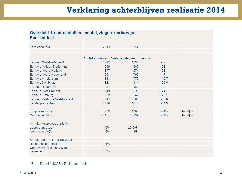 Verklaring achterblijven realisatie 2014 11-12-20144 Overzicht trend aantallen inschrijvingen onderwijs Post Initieel Korps/eenheid20132014 Aantal studenten Trend % Eenheid Oost-Nederland17321090-37,1 Eenheid Midden-Nederland1205866-28,1 Eenheid Noord-Holland877674-23,1 Eenheid Noord-Nederland968796-17,8 Eenheid Amsterdam1348773-42,7 Eenheid Den Haag1323984-25,6 Eenheid Rotterdam1281968-24,4 Eenheid Oost-Brabant849639-24,7 Eenheid Limburg702547-22,1 Eenheid Zeeland-West-Brabant817565-30,8 Landelijke Eenheid14901015-31,9 Loopbaanbudget37231706-54% Stand juni Contract en VOV4115115239-63% Stand juni Annulering op deze aantallen Loopbaanbudget15%20,00% Contract en VOV6%5% Annuleringen actueel juni 2014: Recherche onderwijs21% Onderwijs Crisis- en Gevaars beheersing30% Bron: Promi / NOAS / Politieacademie