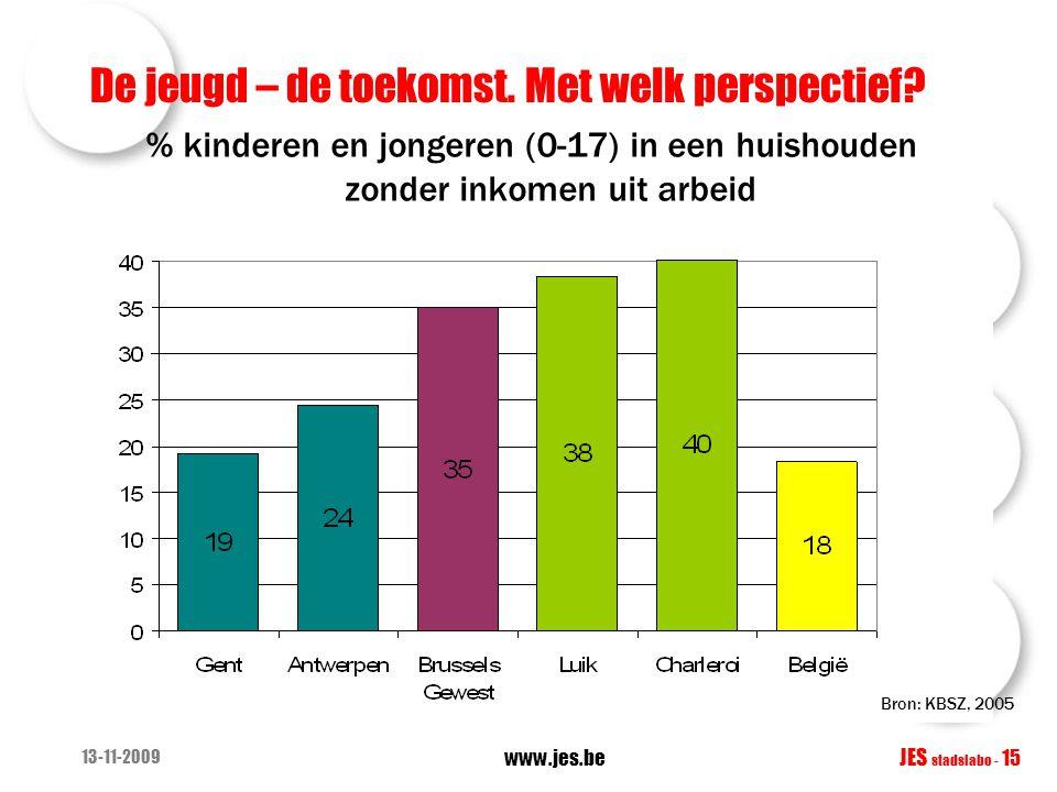 De jeugd – de toekomst. Met welk perspectief? % kinderen en jongeren (0-17) in een huishouden zonder inkomen uit arbeid 13-11-2009 www.jes.be JES stad