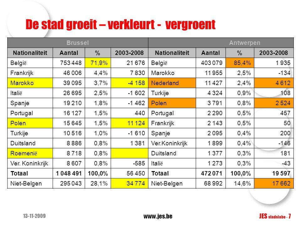 13-11-2009 www.jes.be JES stadslabo - 7 Brussel Antwerpen NationaliteitAantal%2003-2008NationaliteitAantal%2003-2008 Belgi ë 753 44871,9%21 676Belgi ë