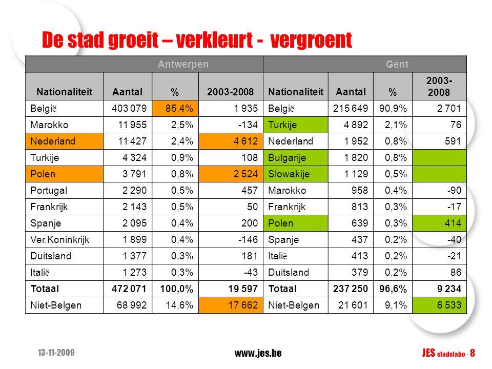 13-11-2009 www.jes.be JES stadslabo - 8 De stad groeit – verkleurt - vergroent Antwerpen Gent NationaliteitAantal%2003-2008NationaliteitAantal% 2003-